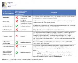 Recommandations aux massothérapeutes en lien avec la pratique illégale de la médecine